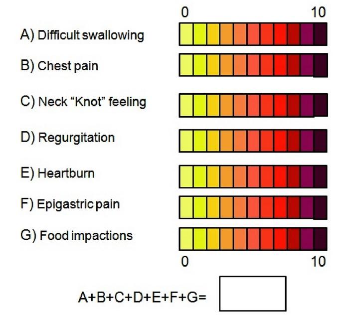 Índice ELSA en la evaluación de síntomas de pacientes con esofagitis eosinofílica