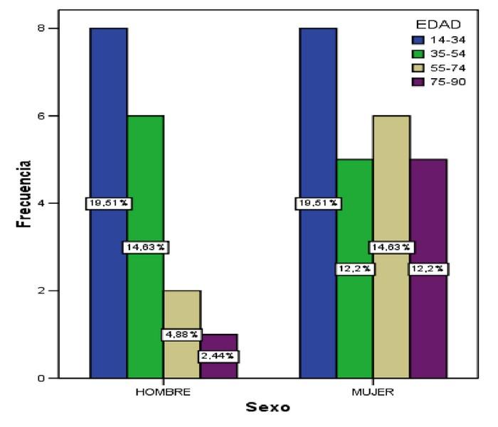 Calidad de vida en pacientes con trastornos funcionales digestivos en un centro de salud de atención primaria