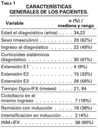 Infliximab en la colitis ulcerosa grave córtico-refractaria: factores predictivos de suspensión por falta de respuesta y de colectomía (estudio ECIA).